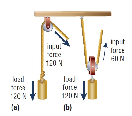 mechanical advantages example pulley