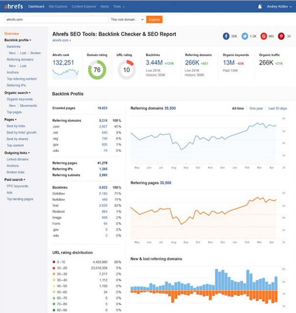Ahrefs interface