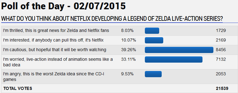 GameFAQs poll: What do you think about Netflix developing a Legend of Zelda live-action series?