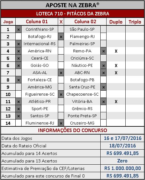 LOTECA 710 - ANÁLISES / PALPITES / PITÁCOS DA ZEBRA