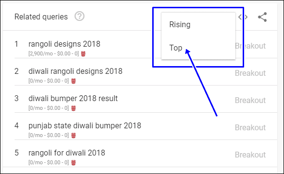 google trends,event blogging,keyword research in hindi
