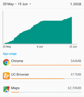 Data usage report