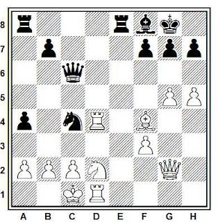 Posición de la partida Glek - Chiburdanidze (URSS, 1983)