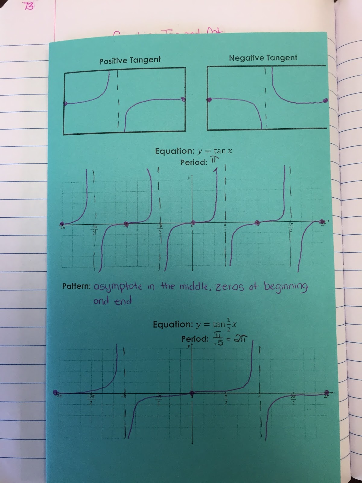 Misscalcul8 Graphing Tangent And Cotangent