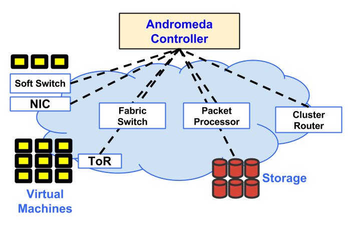 Stack Diagram Virtual Environment Obiee Architecture Google Cloud Platform Blog Enter The Andromeda Zone S Latest Networking