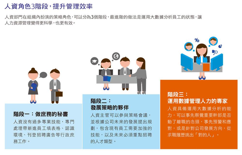 人資角色3階段,提升管理效率