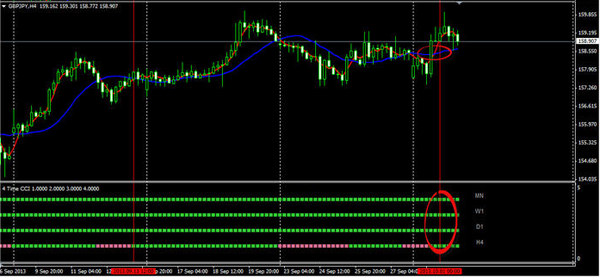 Forex multi time frame trend indicator for mt4 legacy investment services llc
