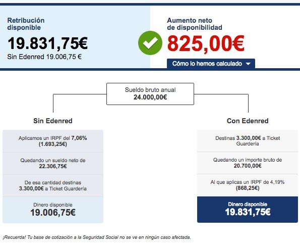 Simulación de ahorro con Ticket Guardería