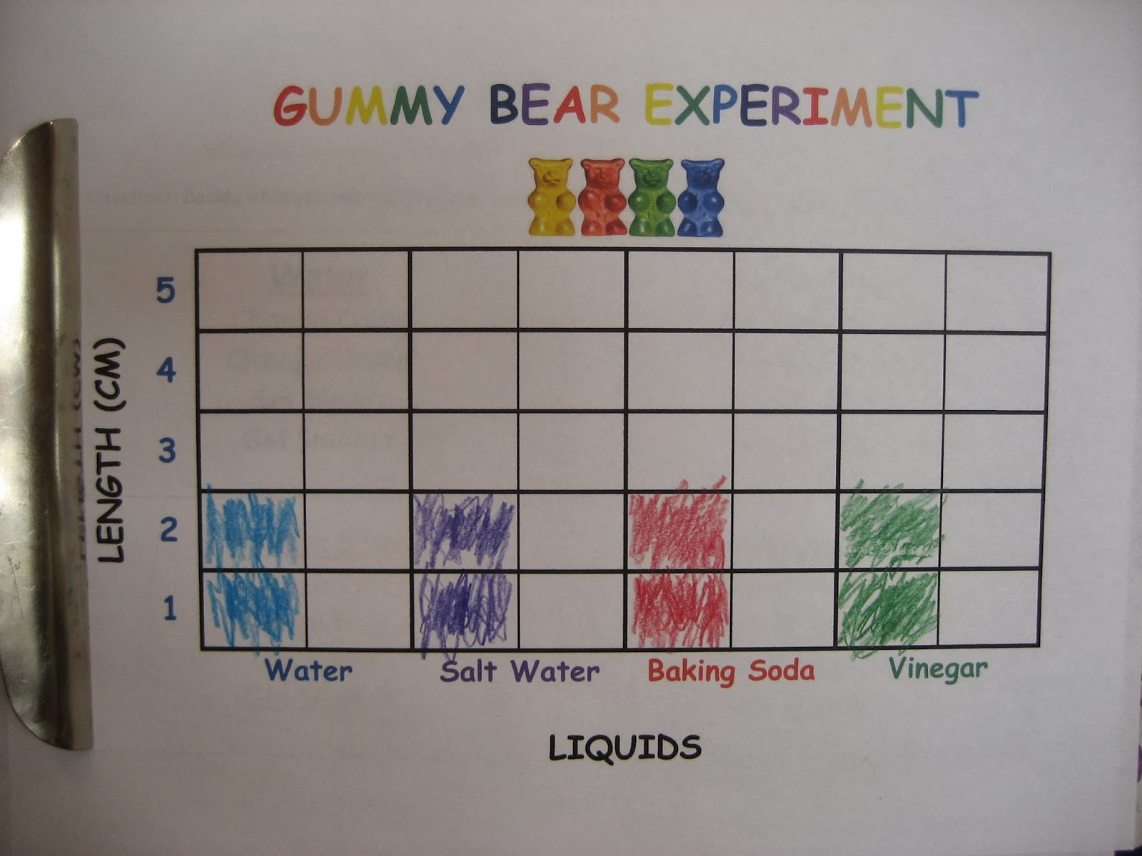 Living Our Homeschool Life A Balancing Act Of Faith Gummy Bear Experiment