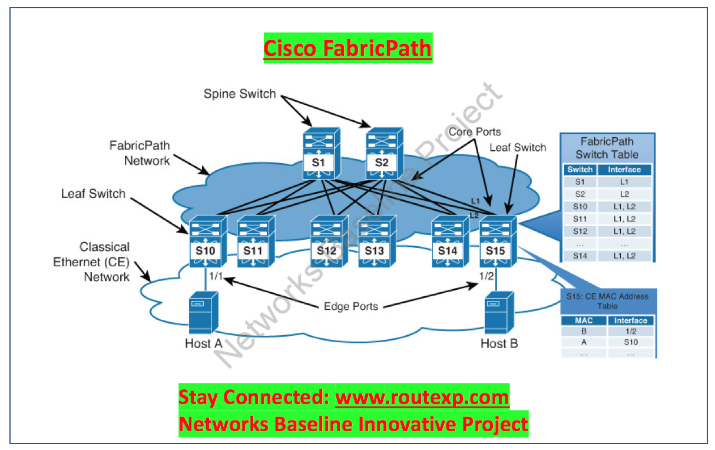 Comparison : Cisco FabricPath Vs Cisco VXLAN Flood and Learn Vs