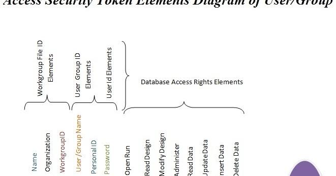 access security key diagram