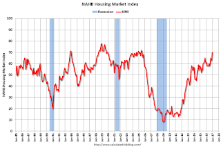 NAHB: Builder Confidence increased to 70 in December