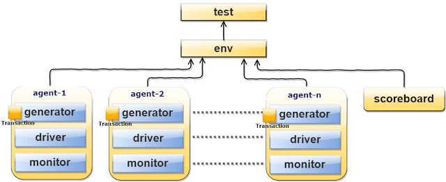 TestBench Architecture
