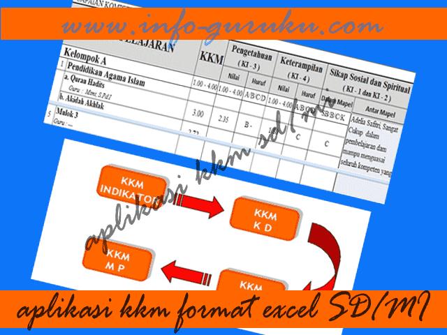 Download Aplikasi Kriteria Ketuntasan Minimal ( KKM ) SD/MI Lengkap Format Excel | Info Guru SD/MI