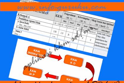 Aplikasi Kriteria Ketuntasan Minimal ( KKM ) SD/MI Lengkap Format Excel | Info Guru