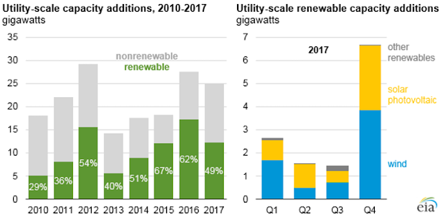 Chart Attribute: Nearly half of utility-scale capacity installed in 2017 came from renewables, and about half of that was solar. / Source: EIA.gov