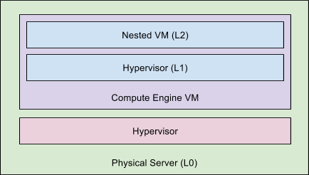 Introducing nested virtualization for Google Compute Engine