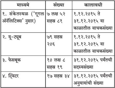 Dainik sanatan prabhat 02 03 16 for Dainik table