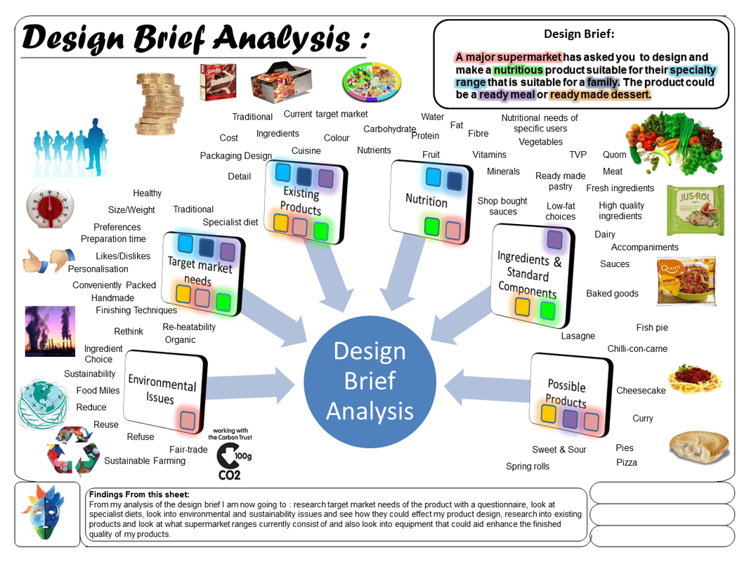 The Creative Apprentice Understanding The Design Brief