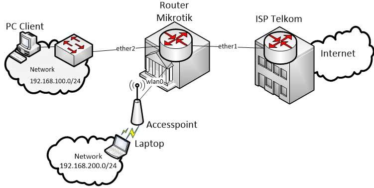 Praktik membuat topologi jaringan beserta anggaran biayanya