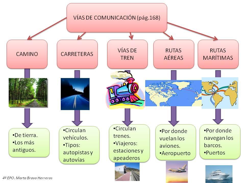 Imagen De Medios De Comunicacion: Imagenes De Medios De Comunicacion Terrestres