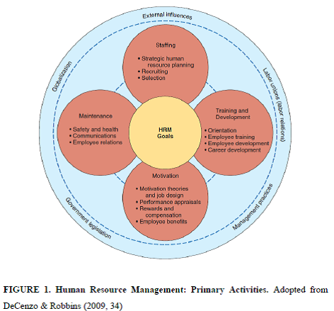 Contemporary Human Resource Management by Chris: Sources of
