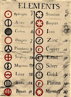 Tabla de elementos químicos con sus pesos atómicos relativos elaborada por John Dalton