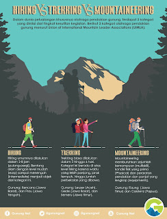 Ada yang tahu perbedaan Hiking, Trekking dan Mountaineering?
