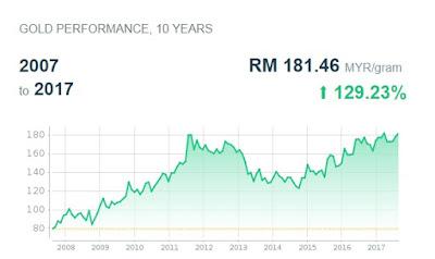 Prestasi Harga Emas Jangka Panjang 10 Tahun