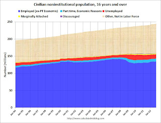 Civilian Noninstitutional Population