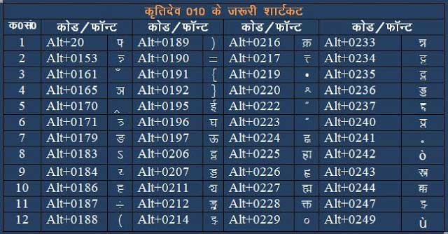 kruti dev010,kruti dev hindi typing,hindi typing keyboard chart download,keyboard hindi typing complete chart,kruti dev 010 keyboard pdf,hindi typing chart image