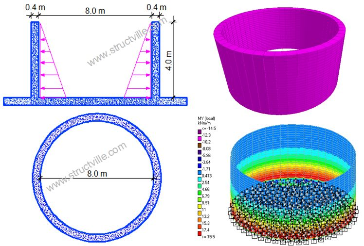 Comparative Analysis of Cylindrical Water Tanks - Structville