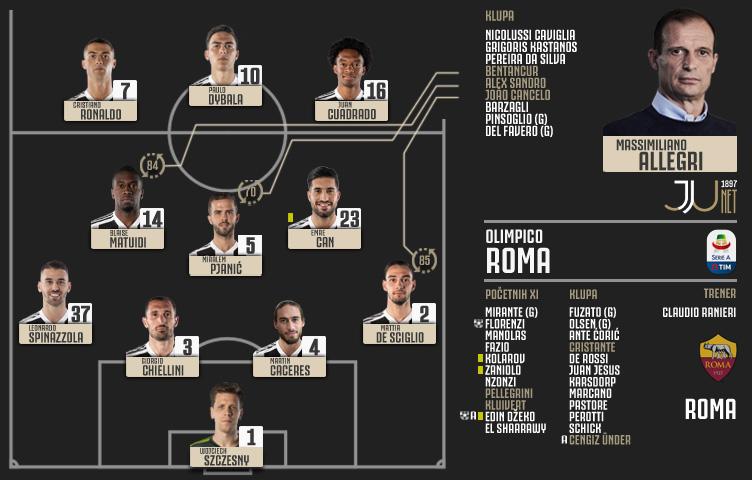 Serie A 2018/19 / 36. kolo / Roma - Juventus 2:0 (0:0)