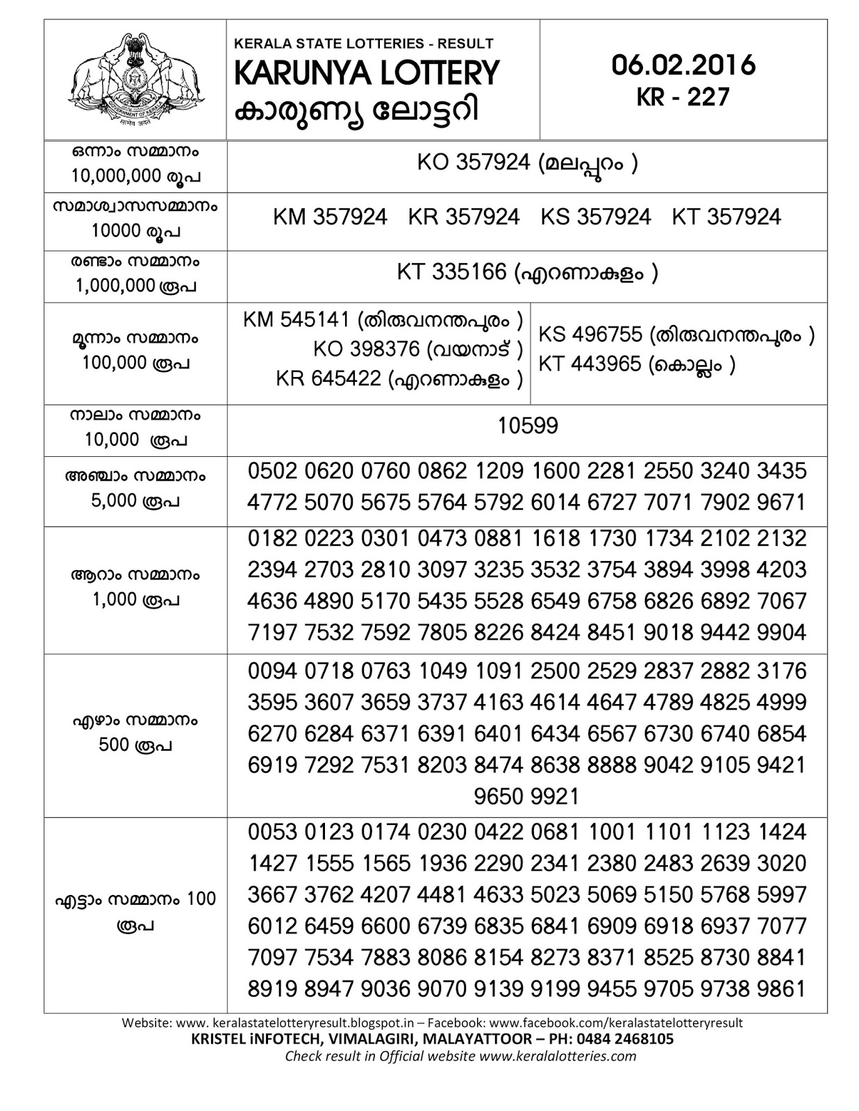 Kerala lottery results today malayalam