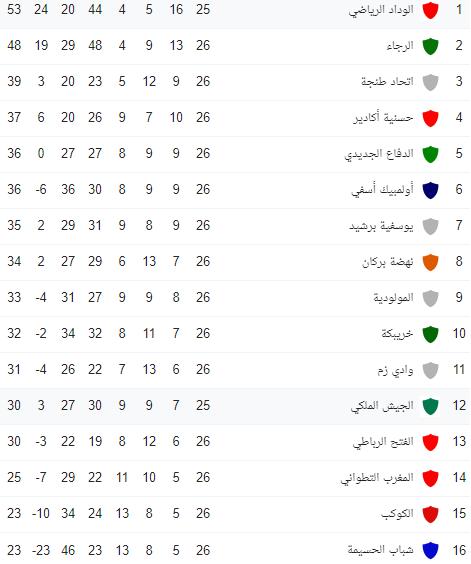 ترتيب الدوري المغربي 2020 جدول ترتيب الدورى المغربى للمحترفين 2019 2020
