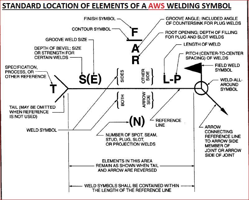 Sheet Metal Tolerance Standards: welding symbol: difference between