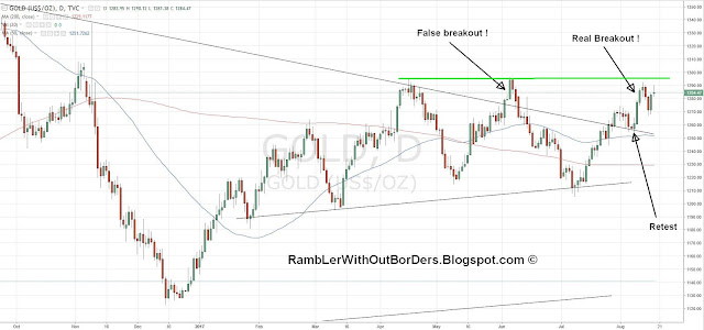 Gold prices showing 2 breakouts from the long term downtrend line.