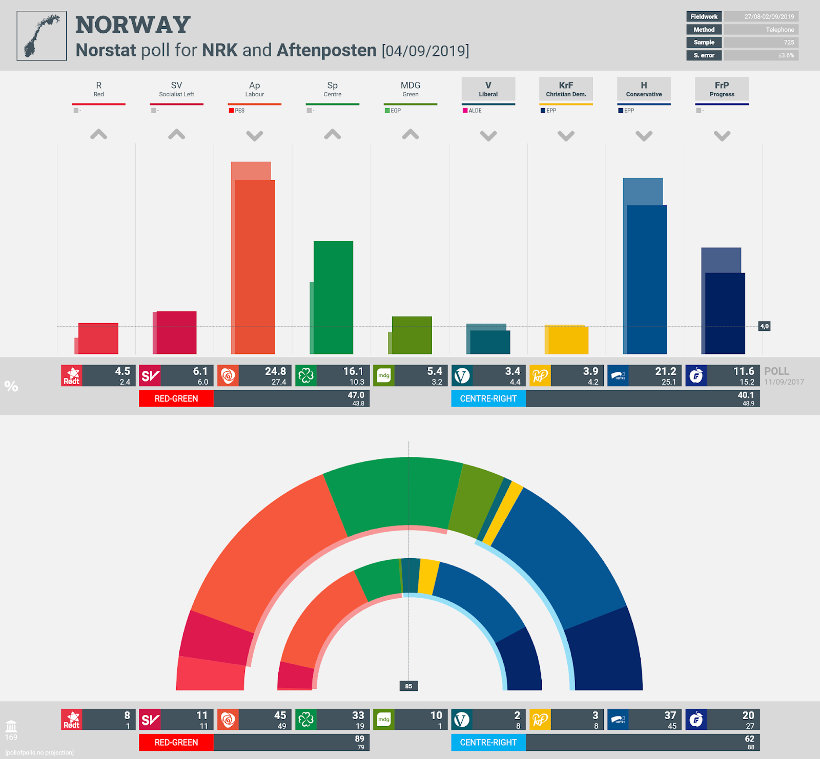 NORWAY: Norstat poll chart for NRK and Aftenposten, 4 September 2019