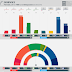 NORWAY · Norstat poll: R 4.5% (8), SV 6.1% (11), Ap 24.8% (45), Sp 16.1% (33), MDG 5.4% (10), V 3.4% (2), KrF 3.9% (3), H 21.2% (37), FrP 11.6% (20)