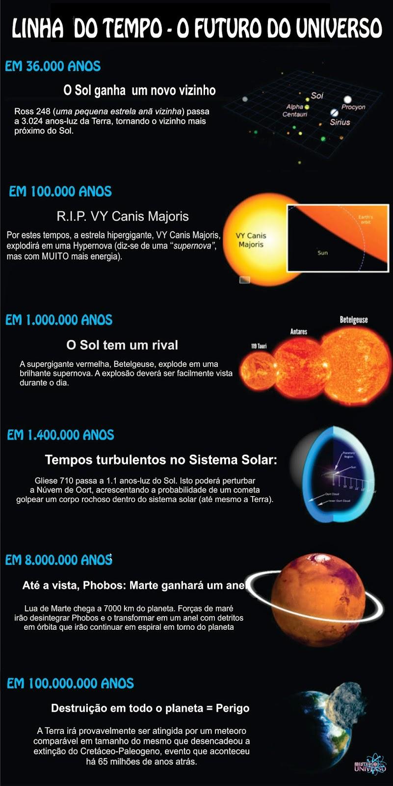 4f3d7757317 Infográfico  timeline mostra o futuro do Universo - Mistérios do Universo