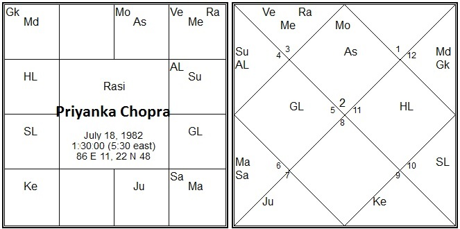 Vedic Astrology Research Portal: MahaBhagya Yoga in Vedic ...