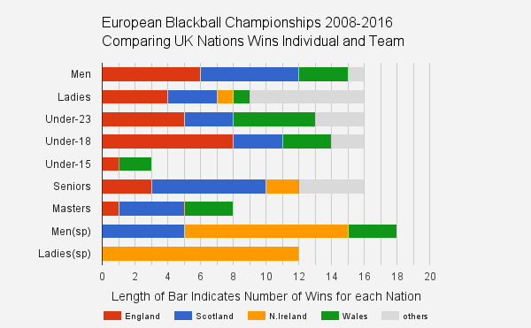 european blackball pool singles team statistics
