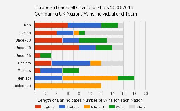 european blackball pool singles team statistics