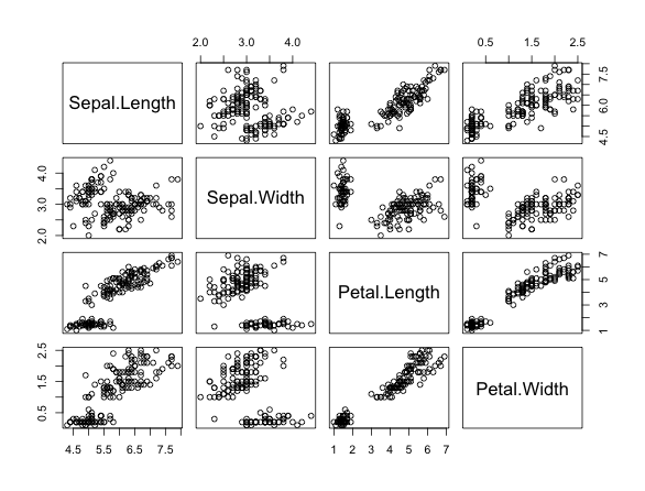 Scatter Plot Matrices in R