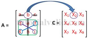 X2 cofactors matriks 3x3