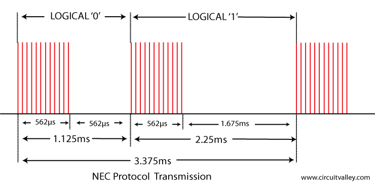 there are four bytes of data bits are being sended in least significant bit  first order the figure blow shows the format of an nec ir transmission  frame,