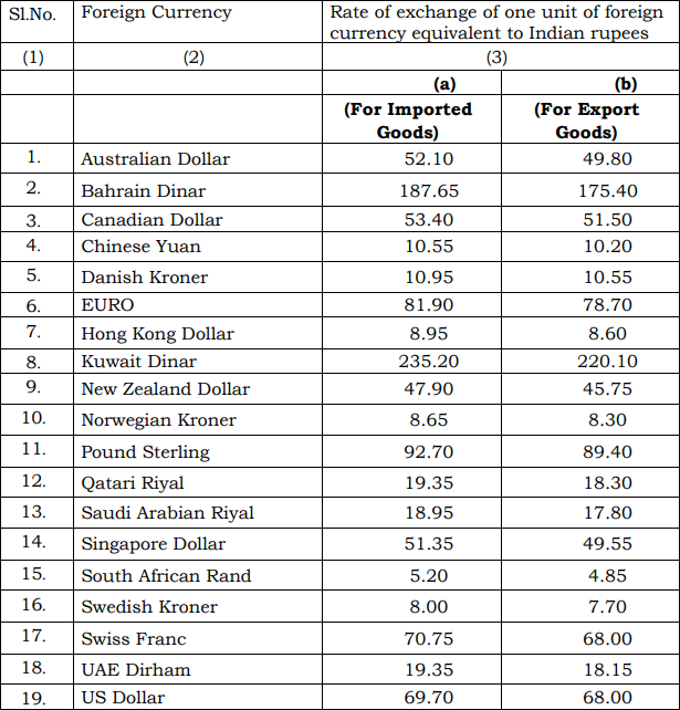 Customs Exchange Rate Notification w.e.f. 6th July 2018