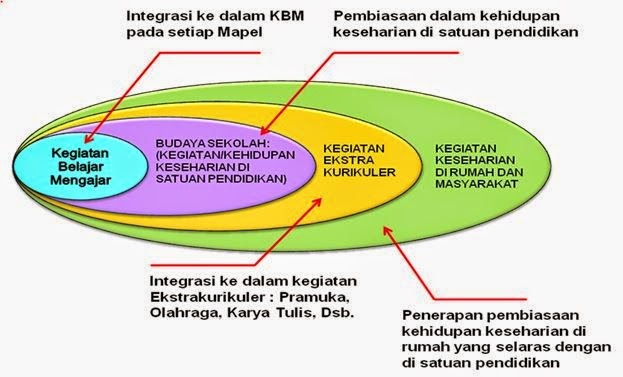 Strategi Pembangunan Karakter Bangsa Melalui Pendidikan
