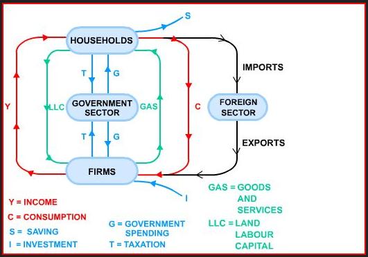 The Circular Flow Of Income Economaldives