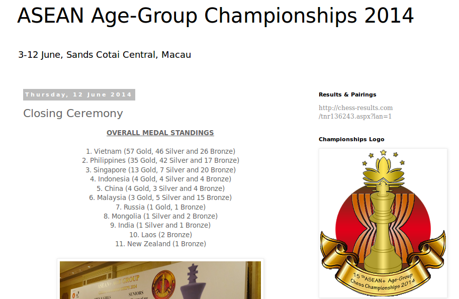 Overall Medal Standings 2014 ASEAN Age Group Chess
